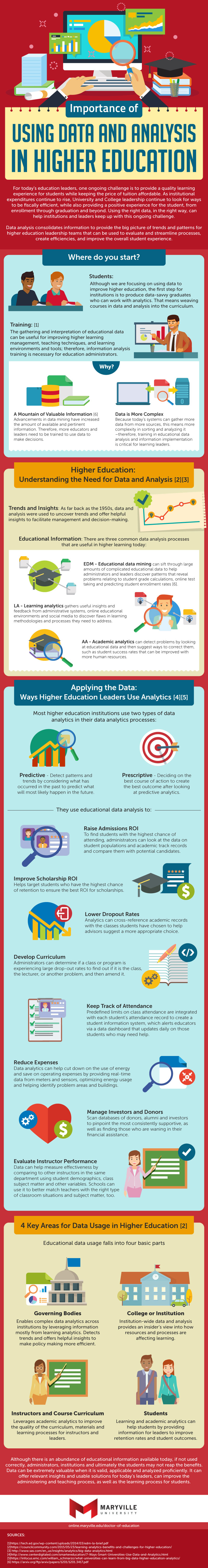 The Importance of Data and Analysis in Higher Education