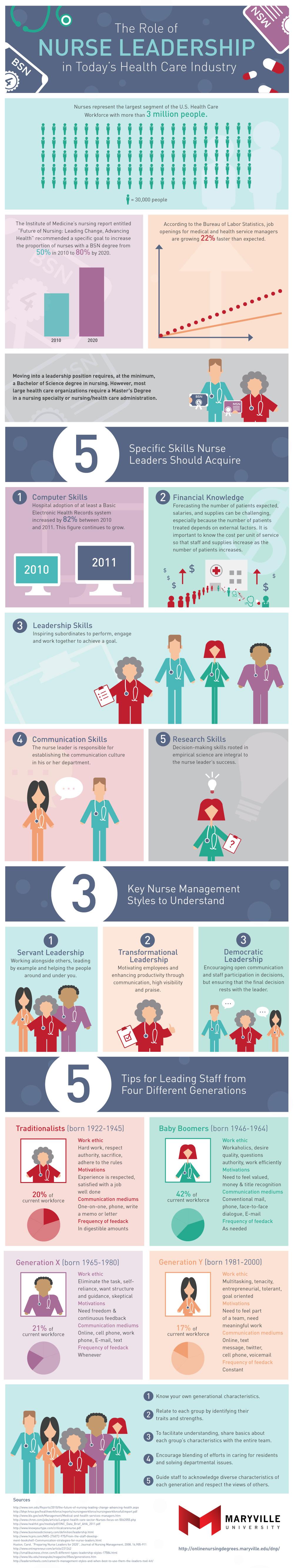 MVU-IG_Role of Nurse-Leadership_D2_Apr7 (1)