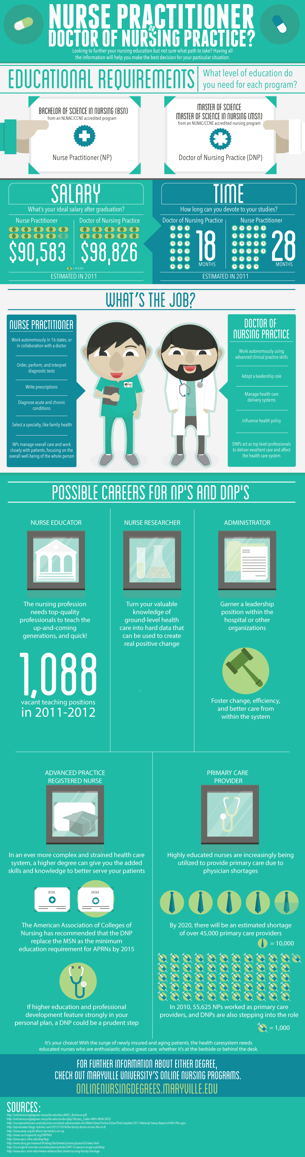 Nurse Practitioner or Doctor of Nursing Practice Infographic