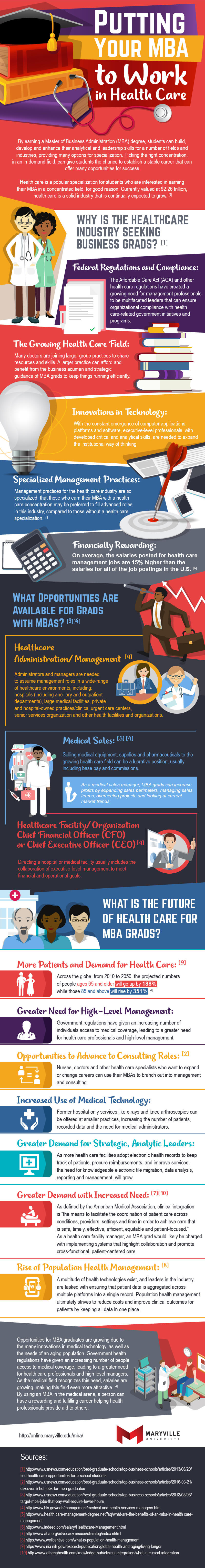 Putting Your MBA to Work in Health Care Infographic