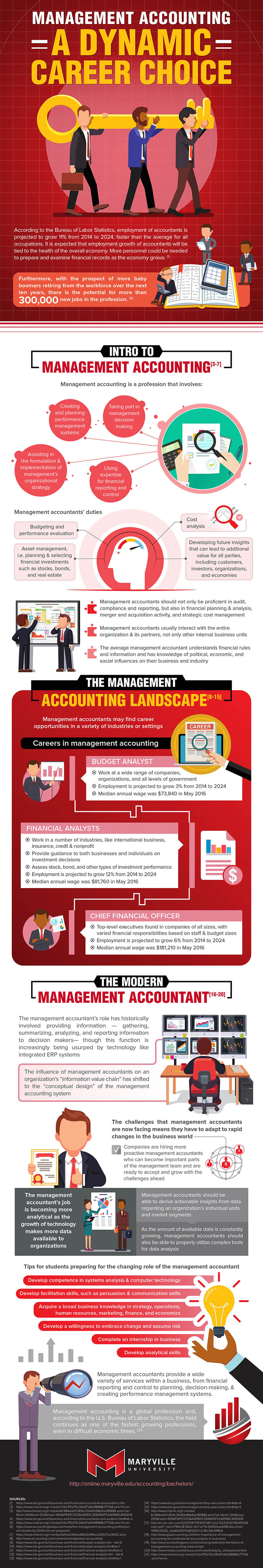 An infographic about management accounting by Maryville University.