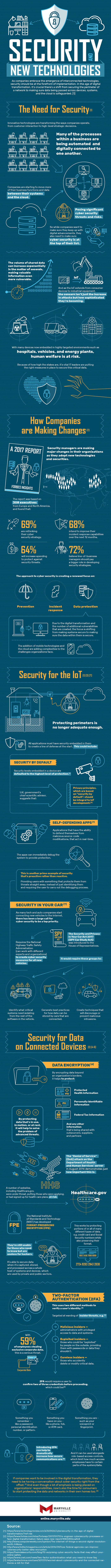 An infographic about cyber security by Maryville University