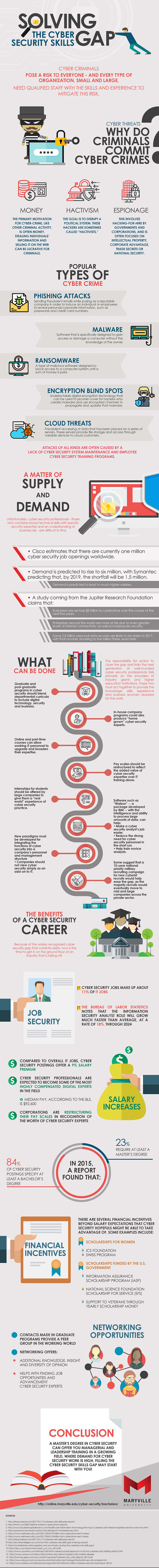 An infographic about the existing cyber security skills gap by Maryville University.