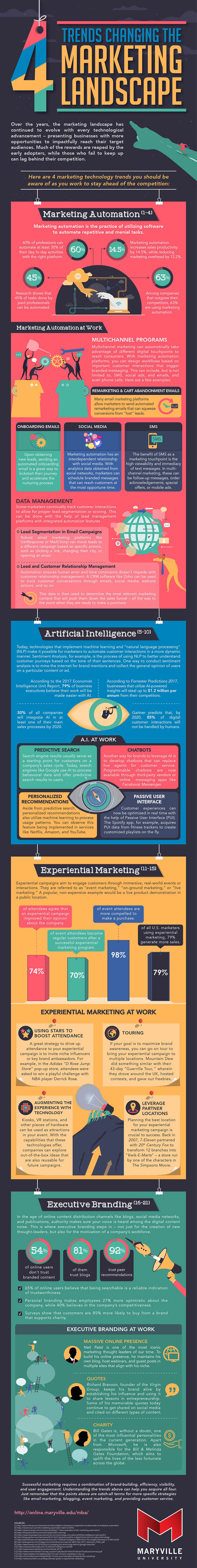 An infographic about four important marketing trends by Maryville University.