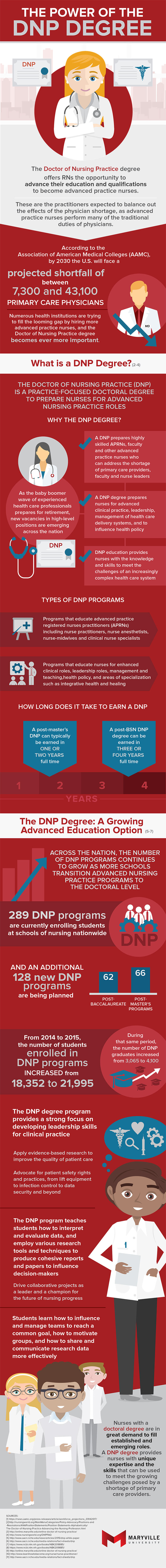 An infographic about the DNP degree by Maryville University.