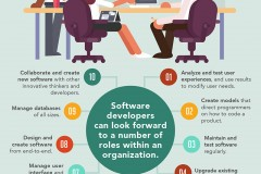 The Top Benefits of a Being a Software Development Degree Holder