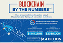 Blockchain – the Future of Accounting
